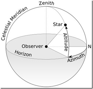 The azimuth is the angle formed between a reference direction (North) and a line from the observer to a point of interest projected on the same plane as the reference direction.